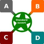 A, B, C et D communiquent par l'intermédiaire d'un standard ouvert